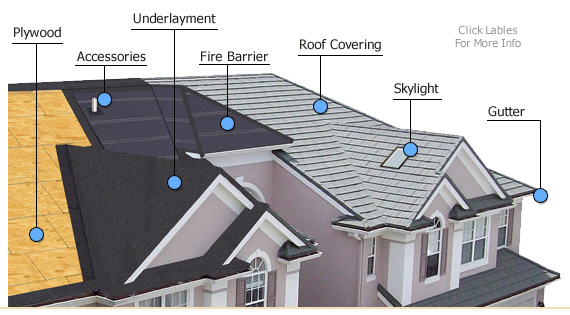 Roofing systems that are used in fort smith ar for Types of residential roofs
